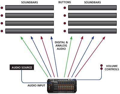 Demonstrate Soundbars