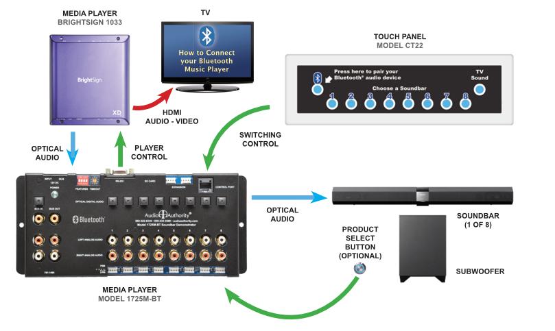 Audio Authority - Product Details: 1725M-BT