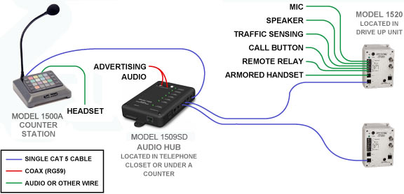 audio authority series intercom x application 1x2 intercom system diagram