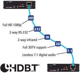 Audio Authority - Product Details: HBT200KIT